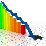 Faillissementen in Duitsland tussen januari en september met 8,6% gedaald