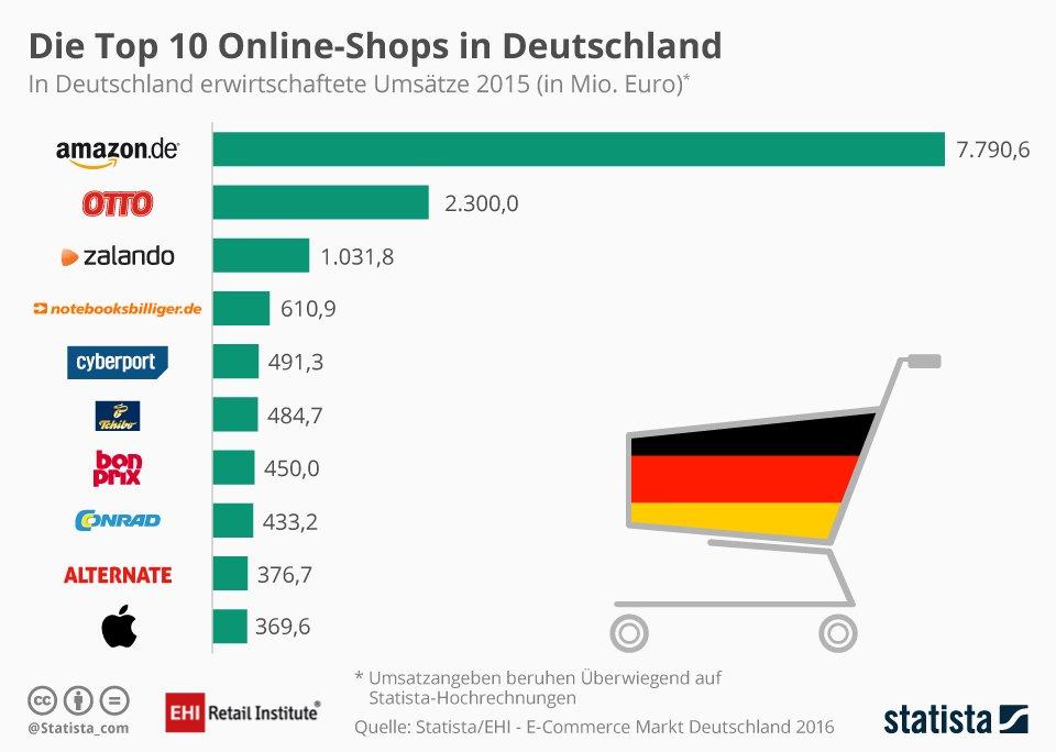 Infografik: Die Top 10 Online-Shops in Deutschland | Statista