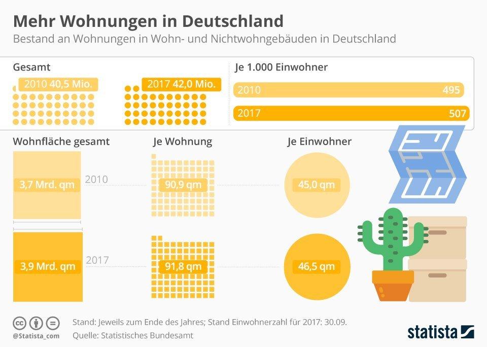 Aantal Huizen Groeit In Duitsland En Toch Is Er Een Woningtekort